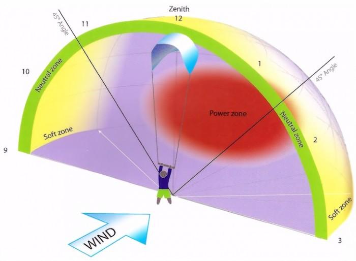wind venster
